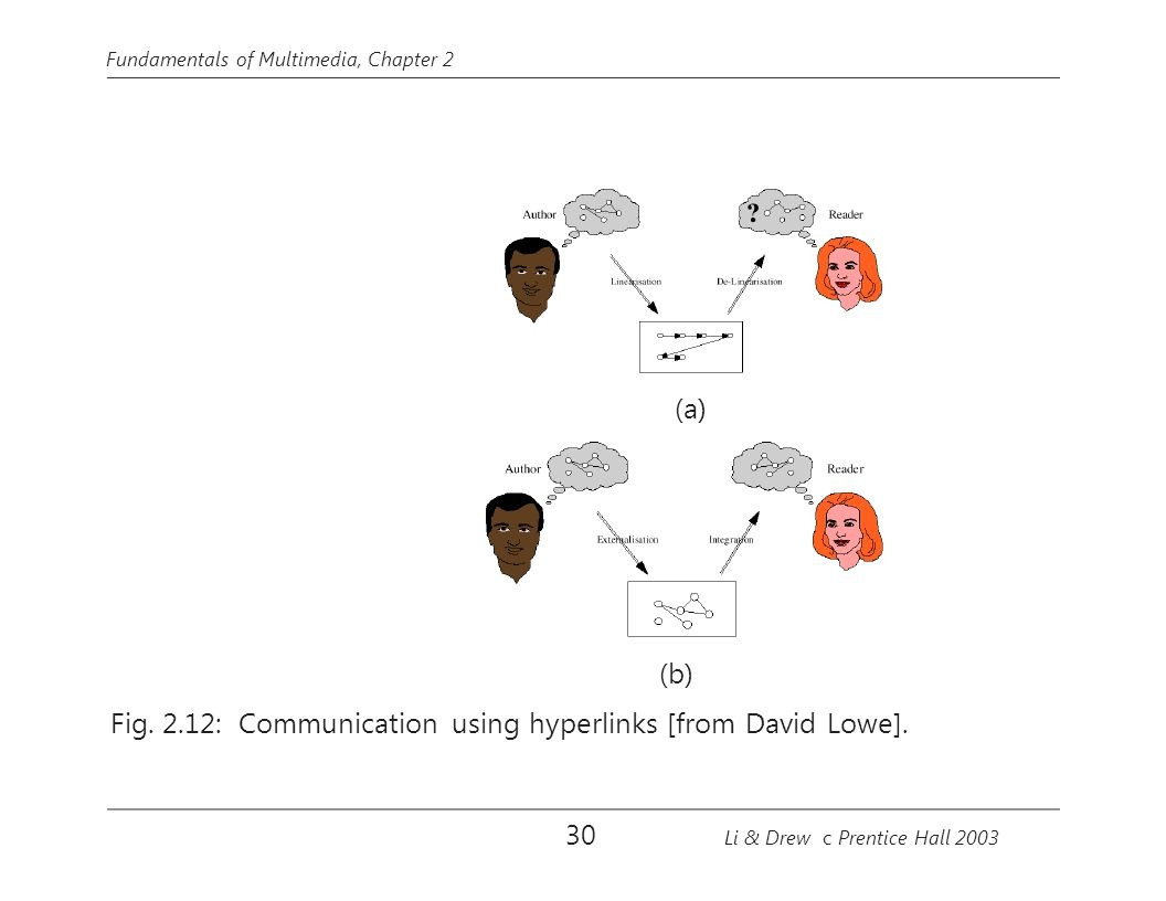Fig. 2.12: Communication using hyperlinks [from David Lowe].
